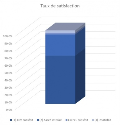 Taux de satisfaction / Satisfaction rate